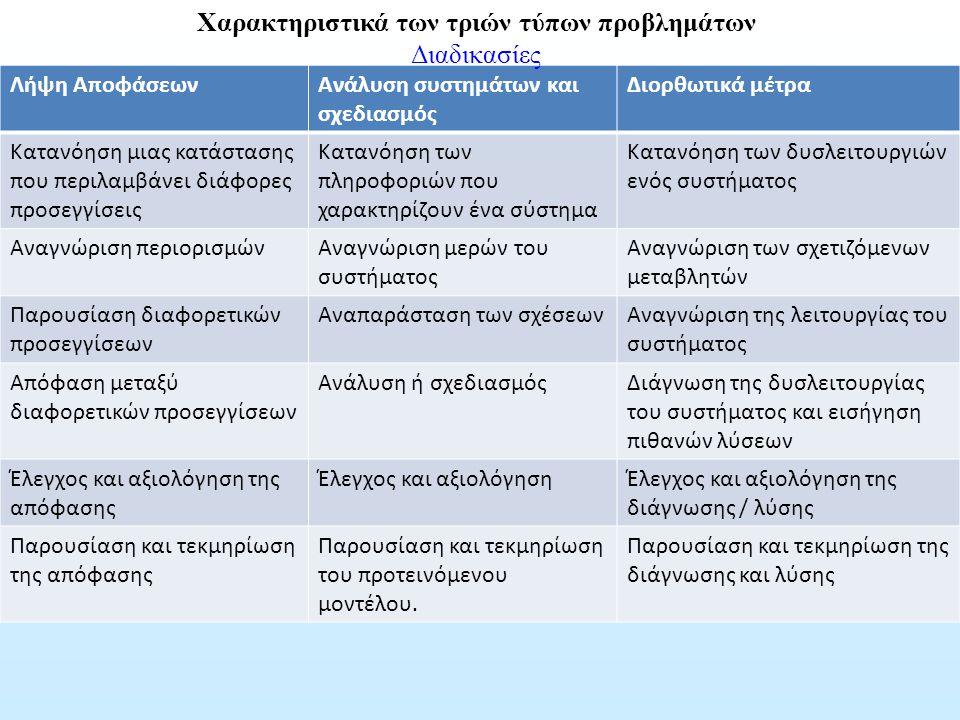 Χαρακτηριστικά των τριών τύπων προβλημάτων
