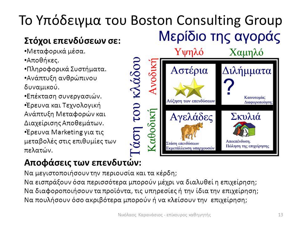 Το Υπόδειγμα του Boston Consulting Group