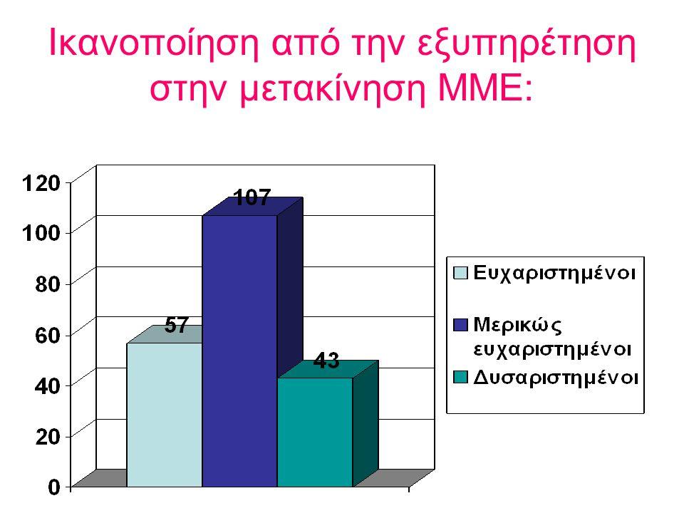 Ικανοποίηση από την εξυπηρέτηση στην μετακίνηση ΜΜΕ: