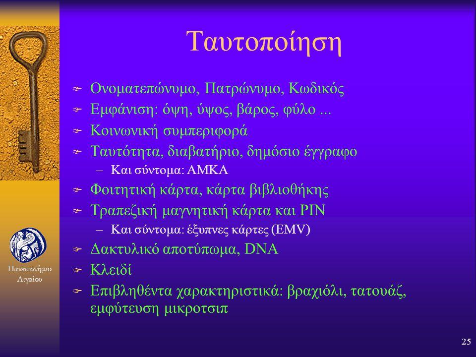 Ταυτοποίηση Ονοματεπώνυμο, Πατρώνυμο, Κωδικός