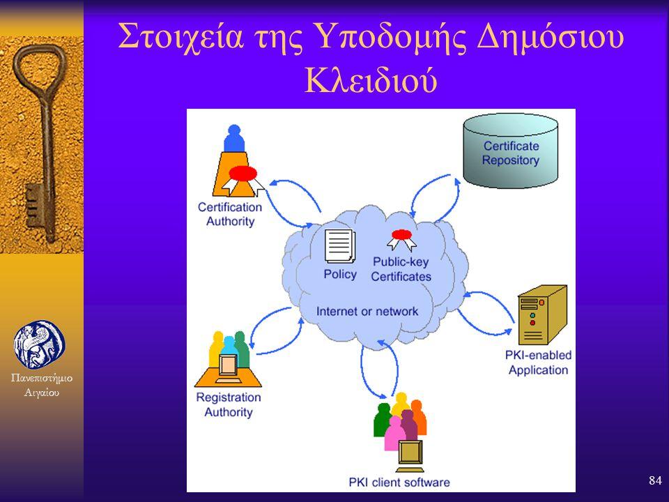 Στοιχεία της Υποδομής Δημόσιου Κλειδιού