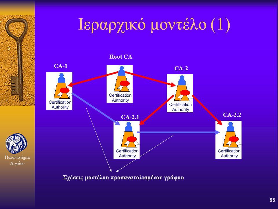 Ιεραρχικό μοντέλο (1) Root CA CA-1 CA-2 CA-2.2 CA-2.1