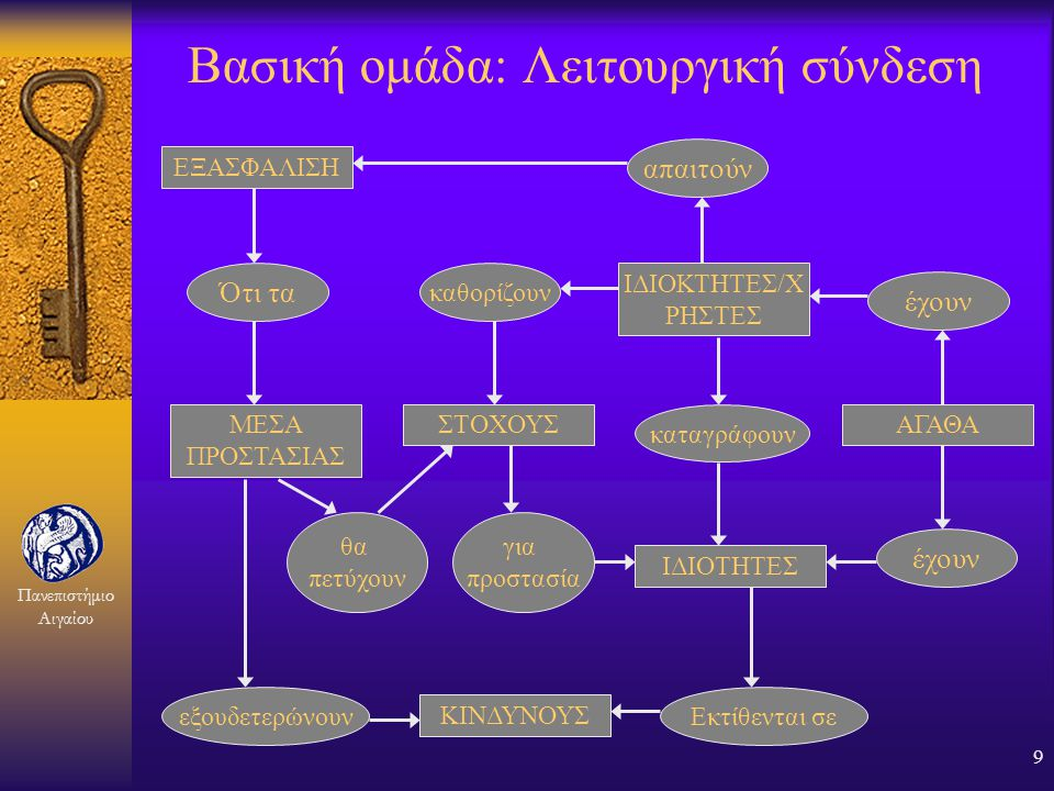 Βασική ομάδα: Λειτουργική σύνδεση