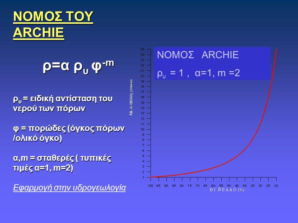 ΝΟΜΟΣ ΤΟΥ ARCHIE ρ=α ρυ φ-m ρυ = ειδική αντίσταση του νερού των πόρων φ = πορώδες (όγκος πόρων /ολικό όγκο) α,m = σταθερές ( τυπικές τιμές α=1, m=2) Εφαρμογή στην υδρογεωλογία