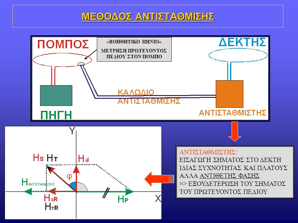 ΜΕΘΟΔΟΣ ΑΝΤΙΣΤΑΘΜΙΣΗΣ