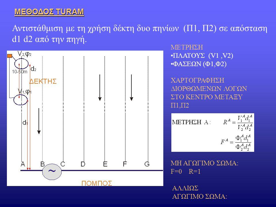 Αντιστάθμιση με τη χρήση δέκτη δυο πηνίων (Π1, Π2) σε απόσταση