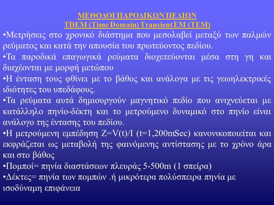 Πομποί= πηνία διαστάσεων πλευράς 5-500m (1 σπείρα)