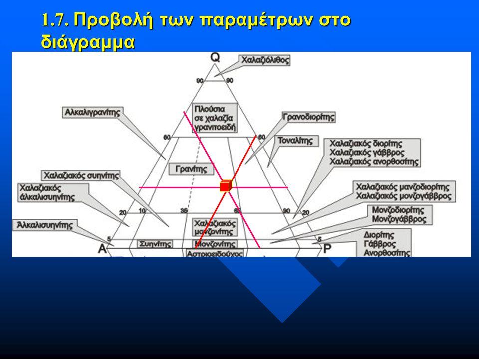 1.7. Προβολή των παραμέτρων στο διάγραμμα