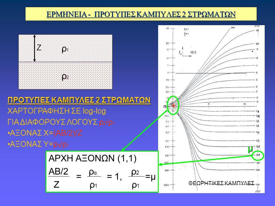 ΕΡΜΗΝΕΙΑ - ΠΡΟΤΥΠΕΣ ΚΑΜΠΥΛΕΣ 2 ΣΤΡΩΜΑΤΩΝ