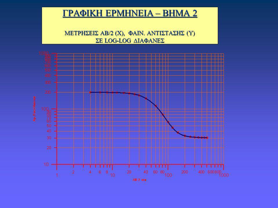 ΓΡΑΦΙΚΗ ΕΡΜΗΝΕΙΑ – ΒΗΜΑ 2 ΜΕΤΡΗΣΕΙΣ ΑΒ/2 (Χ), ΦΑΙΝ