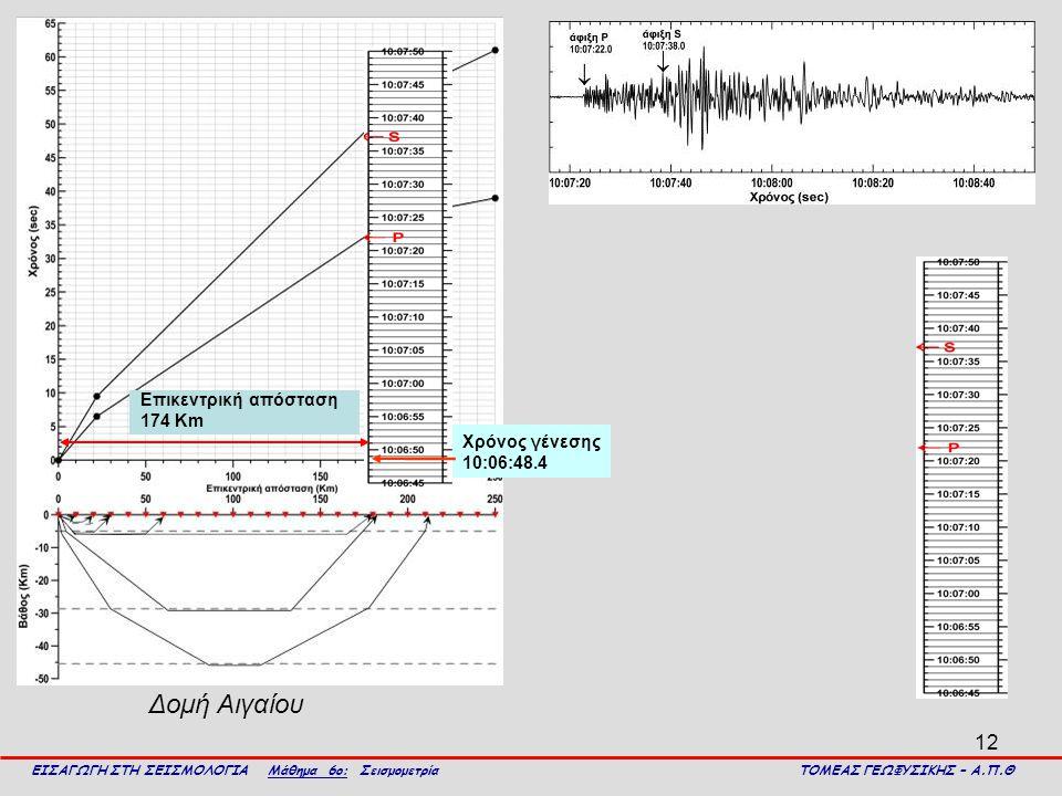 Δομή Αιγαίου Επικεντρική απόσταση 174 Km Χρόνος γένεσης 10:06:48.4