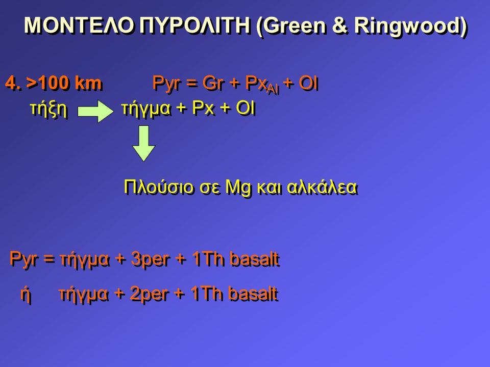 ΜΟΝΤΕΛΟ ΠΥΡΟΛΙΤΗ (Green & Ringwood)
