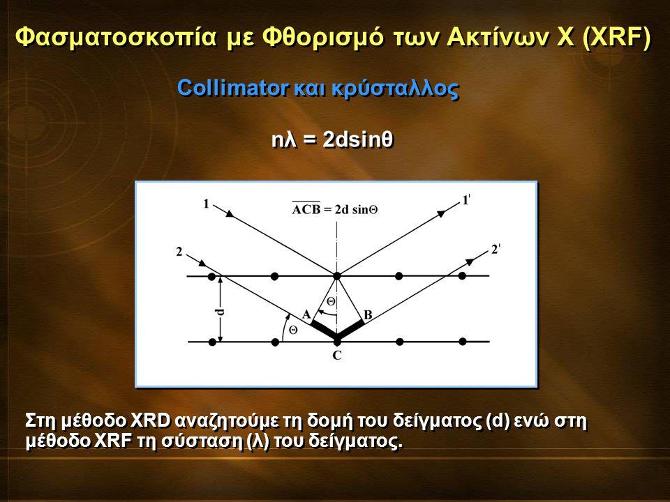 Φασματοσκοπία με Φθορισμό των Ακτίνων Χ (XRF)