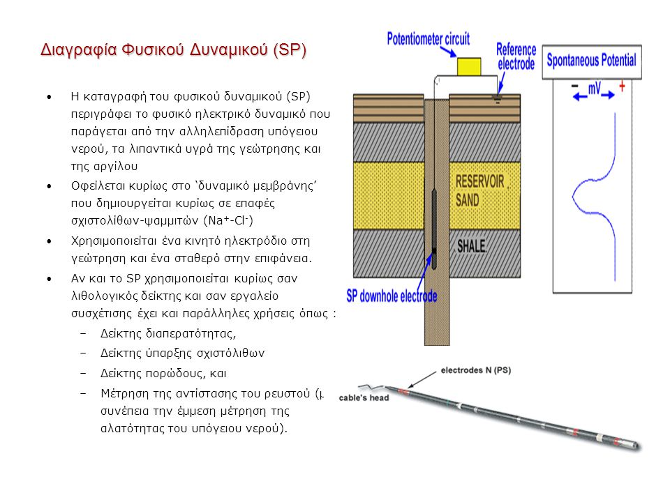 Διαγραφία Φυσικού Δυναμικού (SP)