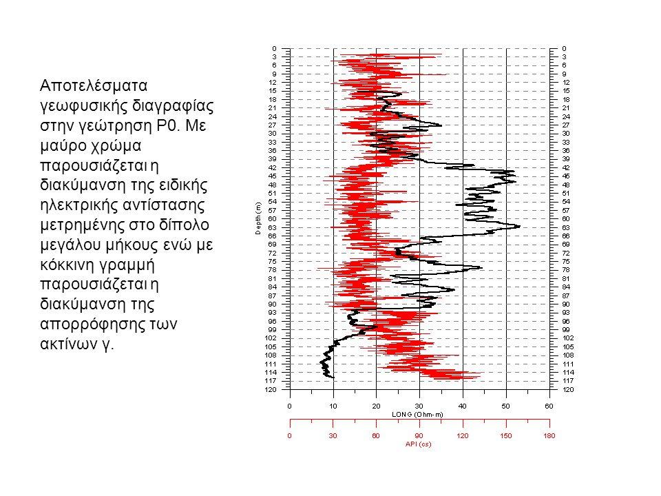 Αποτελέσματα γεωφυσικής διαγραφίας στην γεώτρηση Ρ0