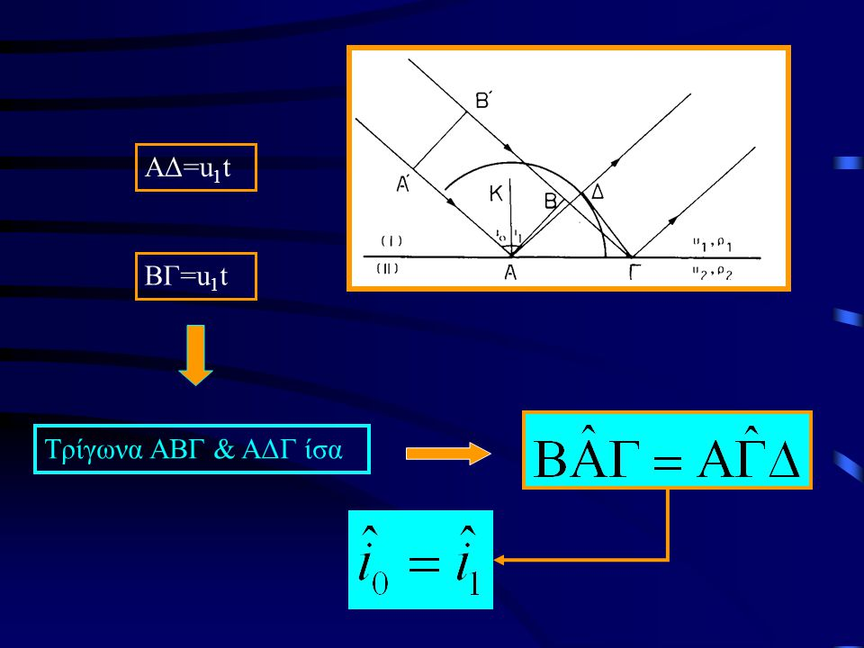 ΑΔ=u1t ΒΓ=u1t Τρίγωνα ΑΒΓ & ΑΔΓ ίσα