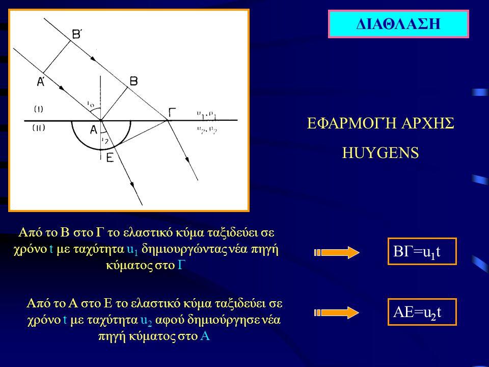 ΔΙΑΘΛΑΣΗ ΕΦΑΡΜΟΓΉ ΑΡΧΗΣ HUYGENS ΒΓ=u1t ΑΕ=u2t