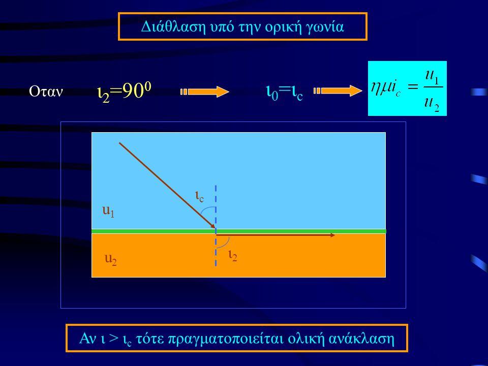 ι0=ιc ι2=900 Διάθλαση υπό την ορική γωνία Οταν ιc u1 ι2 u2