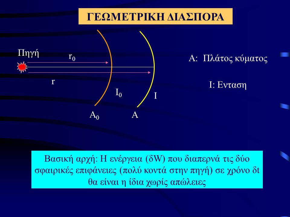 ΓΕΩΜΕΤΡΙΚΗ ΔΙΑΣΠΟΡΑ Πηγή r0 Α: Πλάτος κύματος r Ι: Ενταση Ι0 Ι Α0 Α