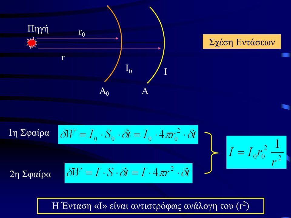 Η Ένταση «Ι» είναι αντιστρόφως ανάλογη του (r2)