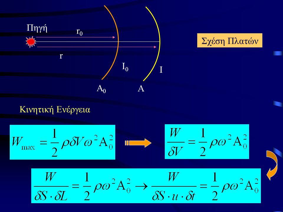 Α0 Α Ι0 Ι r0 r Πηγή Σχέση Πλατών Κινητική Ενέργεια
