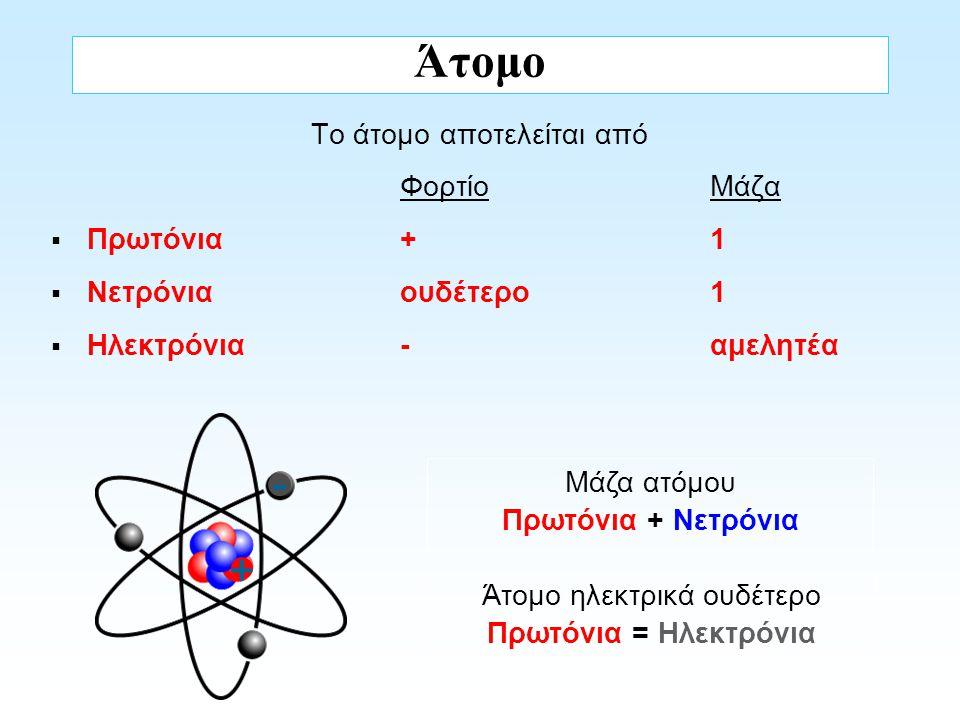 Άτομο - + Το άτομο αποτελείται από Φορτίο Μάζα Πρωτόνια + 1