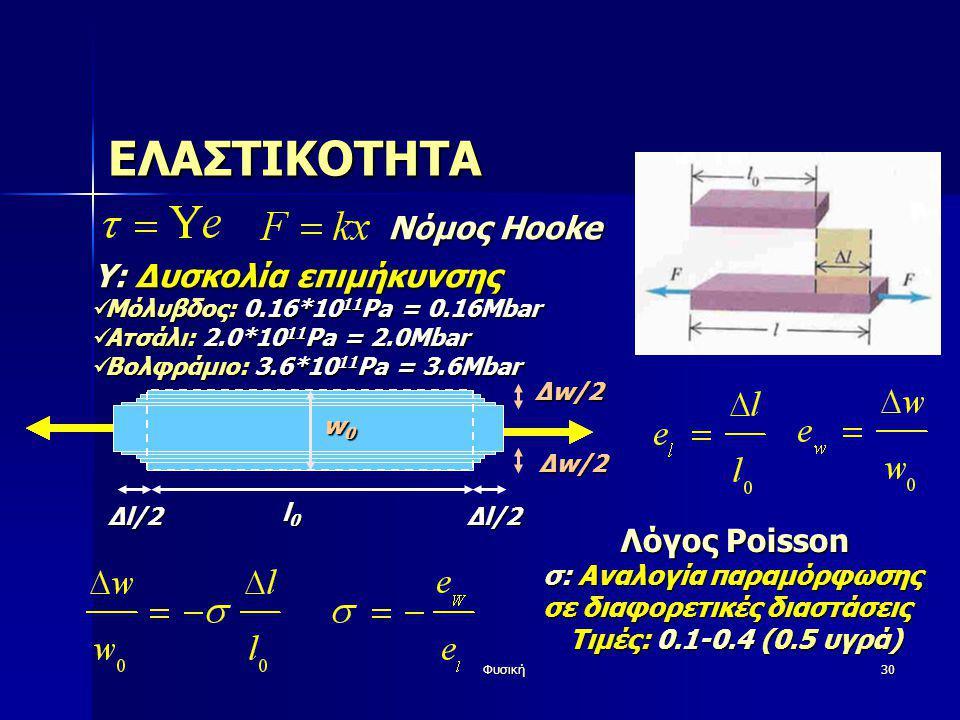 ΕΛΑΣΤΙΚΟΤΗΤΑ Νόμος Hooke Y: Δυσκολία επιμήκυνσης Λόγος Poisson