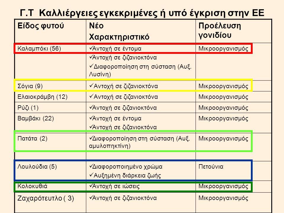 Γ.Τ Καλλιέργειες εγκεκριμένες ή υπό έγκριση στην ΕΕ