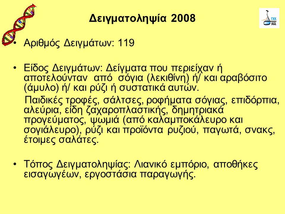 Δειγματοληψία 2008 Αριθμός Δειγμάτων: 119