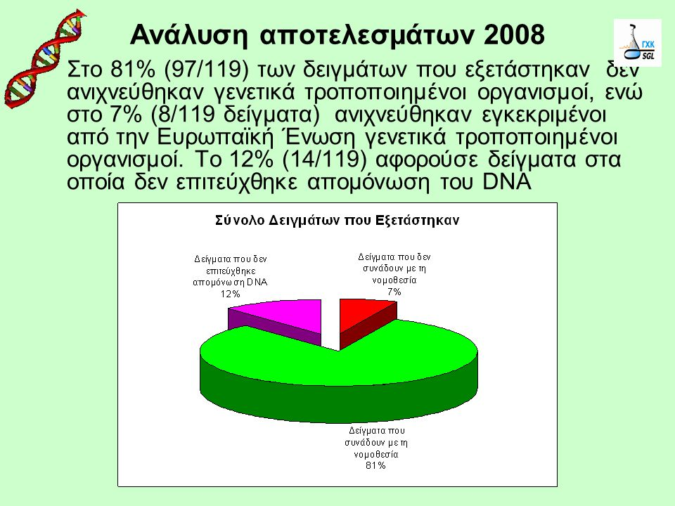 Ανάλυση αποτελεσμάτων 2008