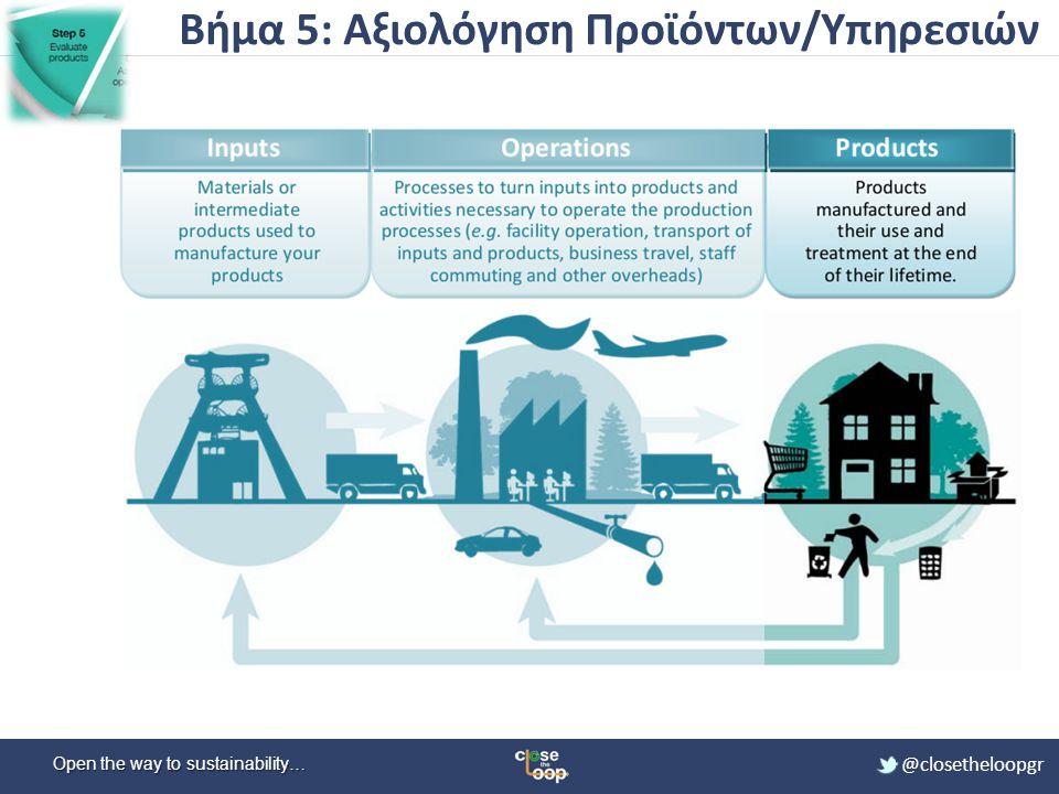 Βήμα 5: Αξιολόγηση Προϊόντων/Υπηρεσιών
