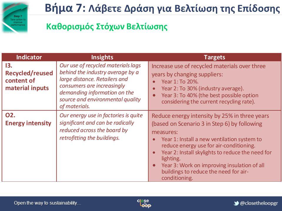 Βήμα 7: Λάβετε Δράση για Βελτίωση της Επίδοσης