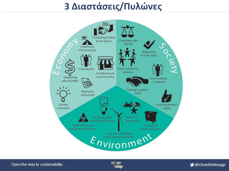 3 Διαστάσεις/Πυλώνες 3 Aspects of Sustainable Manufacturing