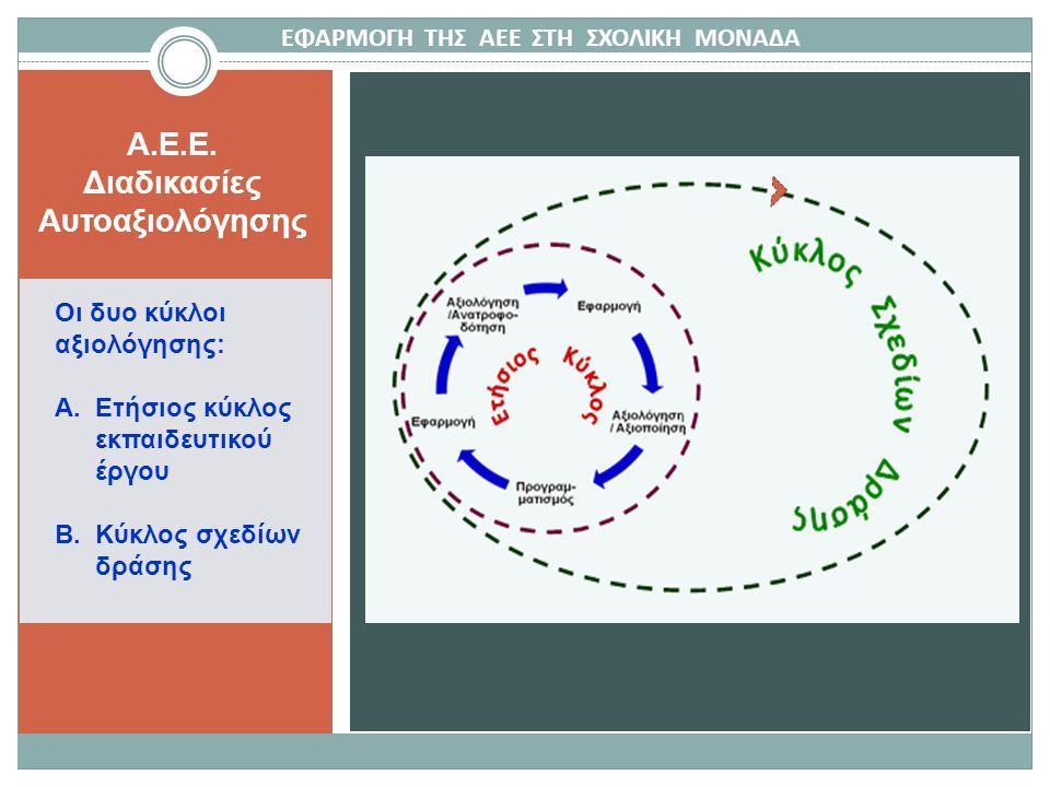 A.E.E. Διαδικασίες Αυτοαξιολόγησης