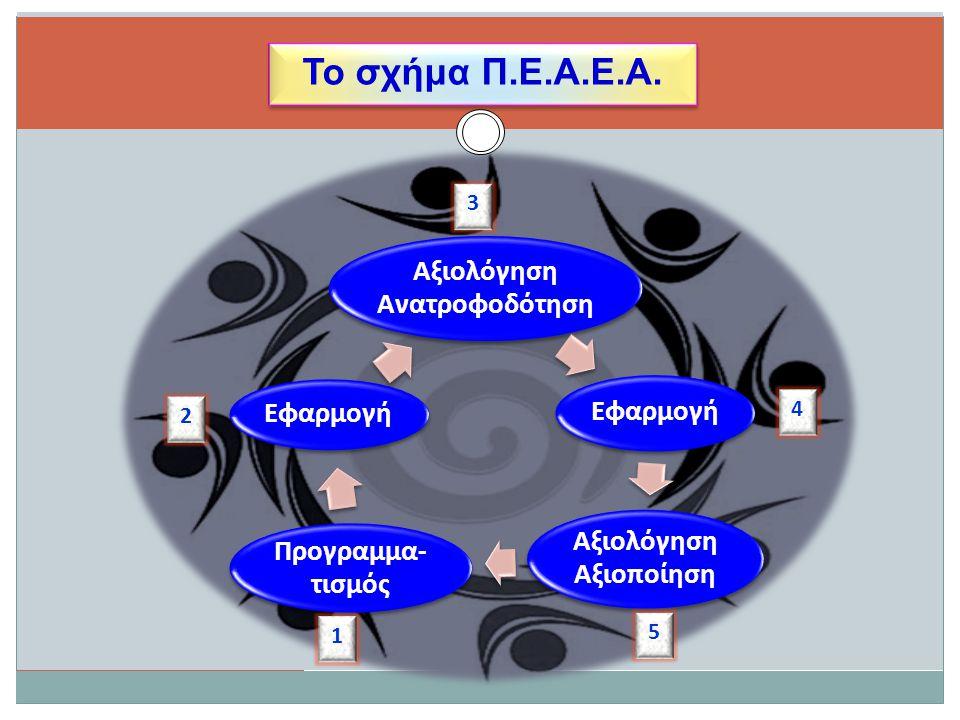 Το σχήμα Π.Ε.Α.Ε.Α. Αξιολόγηση Ανατροφοδότηση Εφαρμογή