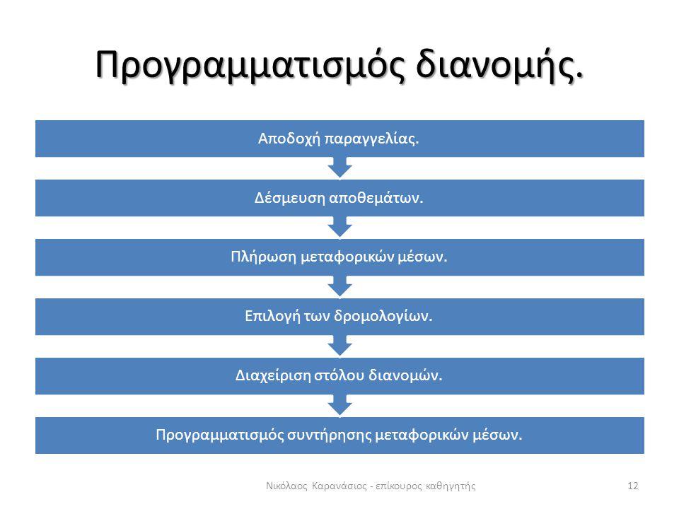 Προγραμματισμός διανομής.