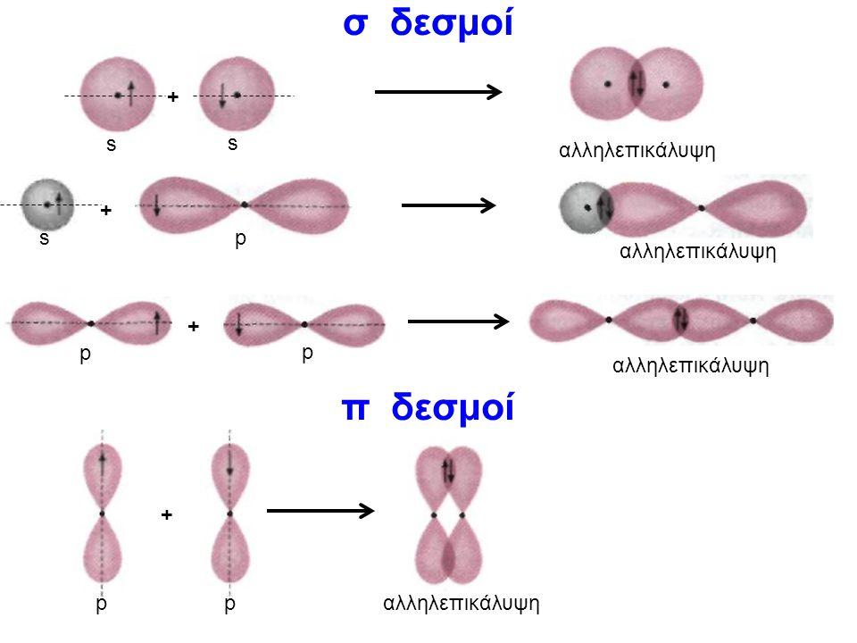σ δεσμοί π δεσμοί + s αλληλεπικάλυψη + s p αλληλεπικάλυψη + p