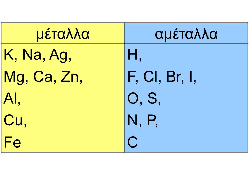 μέταλλα αμέταλλα K, Na, Ag, Mg, Ca, Zn, Al, Cu, Fe H, F, Cl, Br, I, O, S, N, P, C