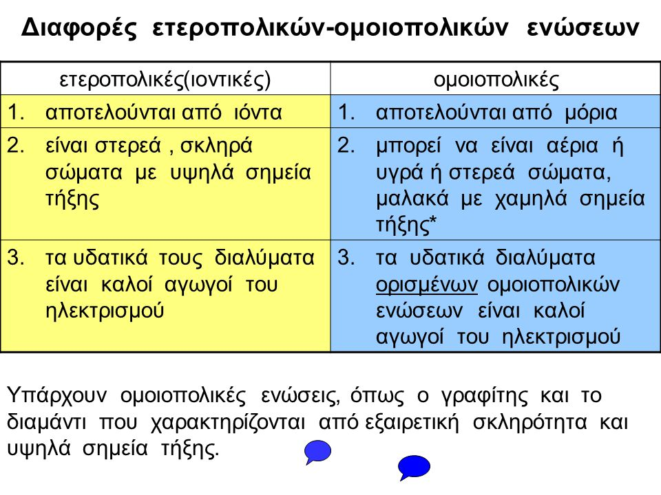 Διαφορές ετεροπολικών-ομοιοπολικών ενώσεων