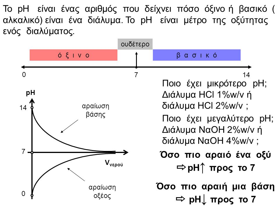 Ποιο έχει μικρότερο pH; Διάλυμα HCl 1%w/v ή διάλυμα HCl 2%w/v ;