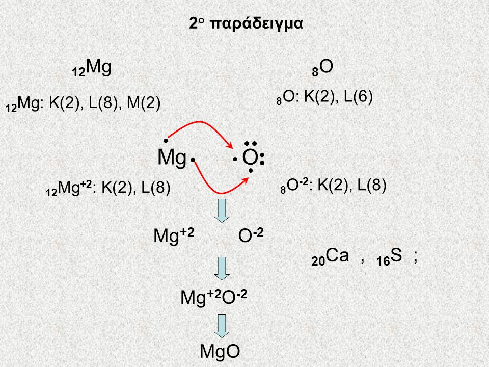 Mg O 12Mg 8O Mg+2 O-2 20Ca , 16S ; Mg+2O-2 MgO 2ο παράδειγμα