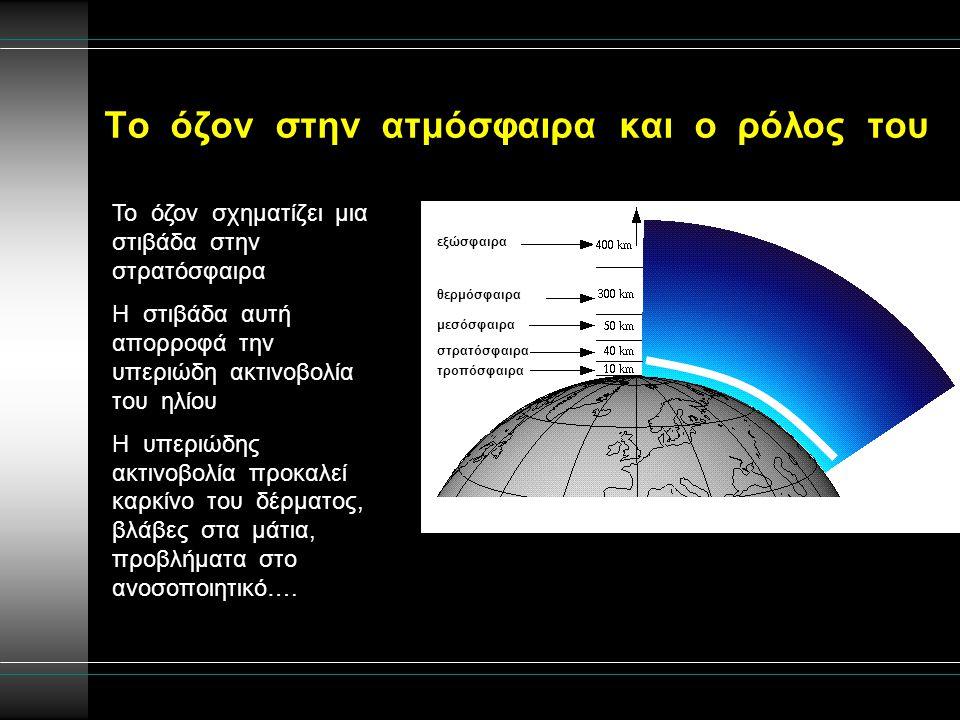 Το όζον στην ατμόσφαιρα και ο ρόλος του
