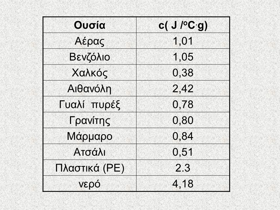 Ουσία c( J /οC.g) Αέρας. 1,01. Βενζόλιο. 1,05. Χαλκός. 0,38. Αιθανόλη. 2,42. Γυαλί πυρέξ.