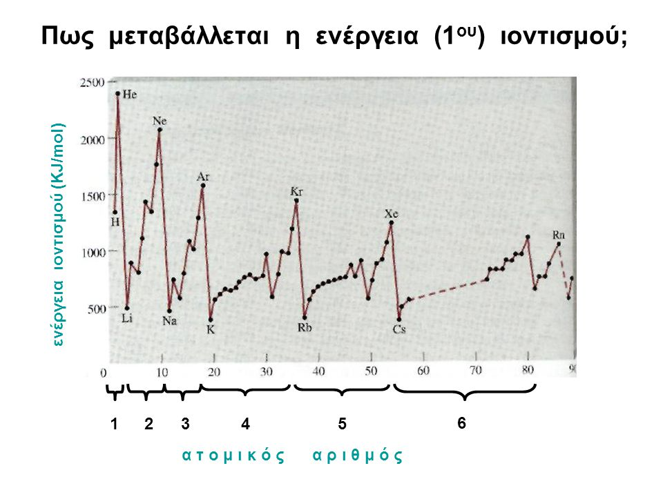 Πως μεταβάλλεται η ενέργεια (1ου) ιοντισμού;