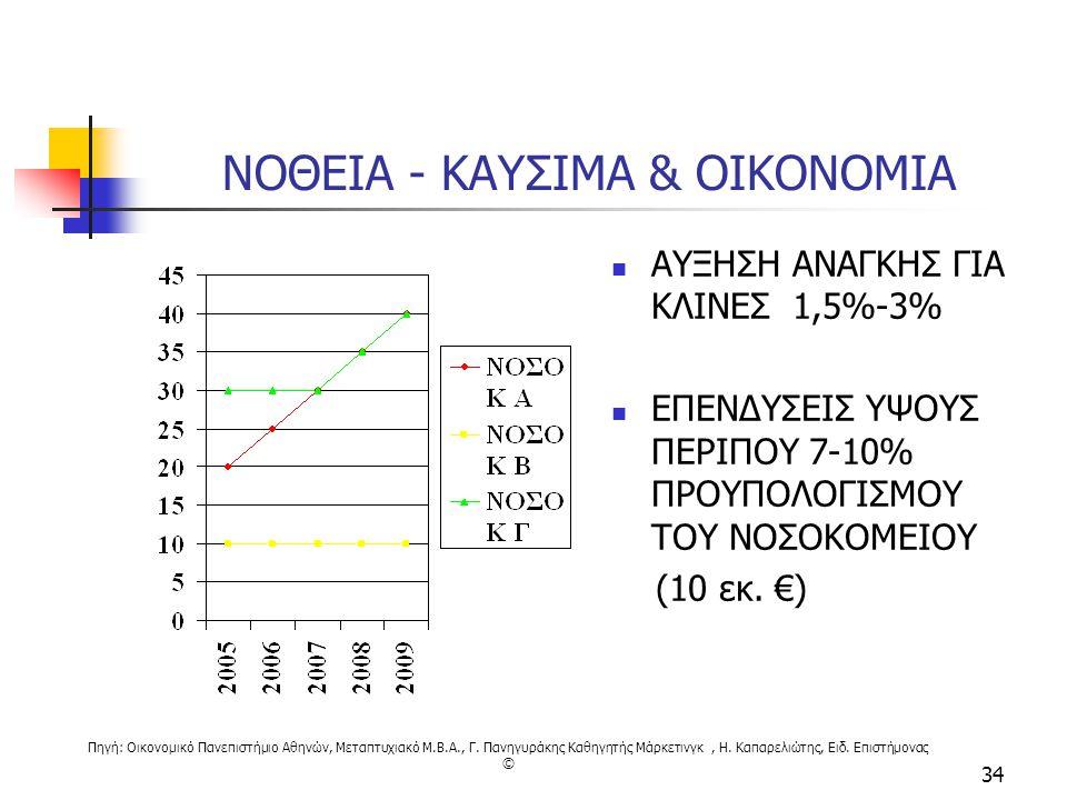 ΝΟΘΕΙΑ - ΚΑΥΣΙΜΑ & ΟΙΚΟΝΟΜΙΑ
