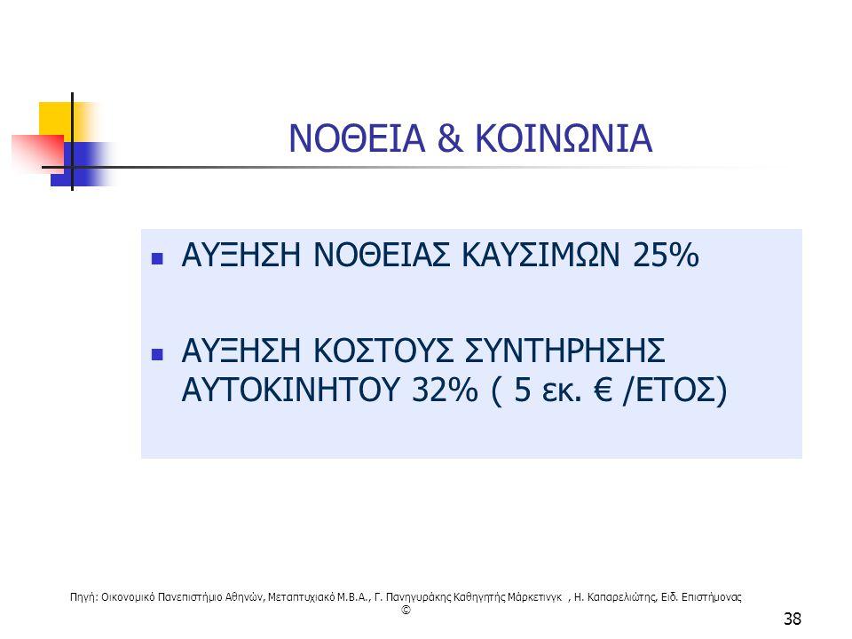 ΝΟΘΕΙΑ & ΚΟΙΝΩΝΙΑ ΑΥΞΗΣΗ ΝΟΘΕΙΑΣ ΚΑΥΣΙΜΩΝ 25%