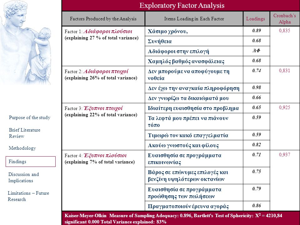 Findings Exploratory Factor Analysis Χάσιμο χρόνου, Συνήθεια