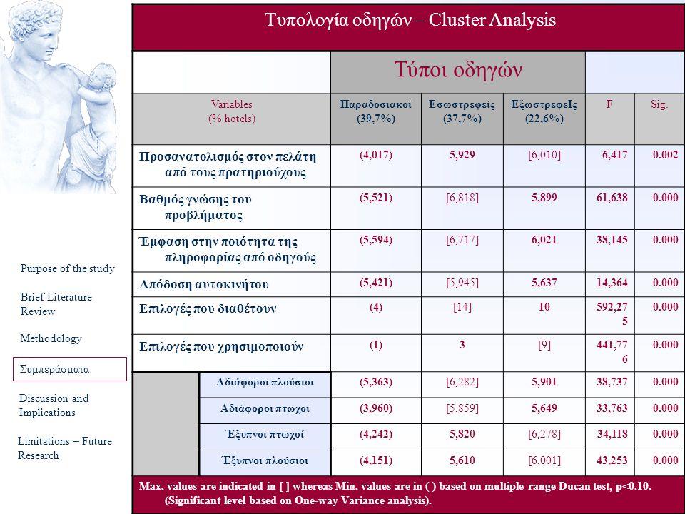 Τυπολογία οδηγών – Cluster Analysis
