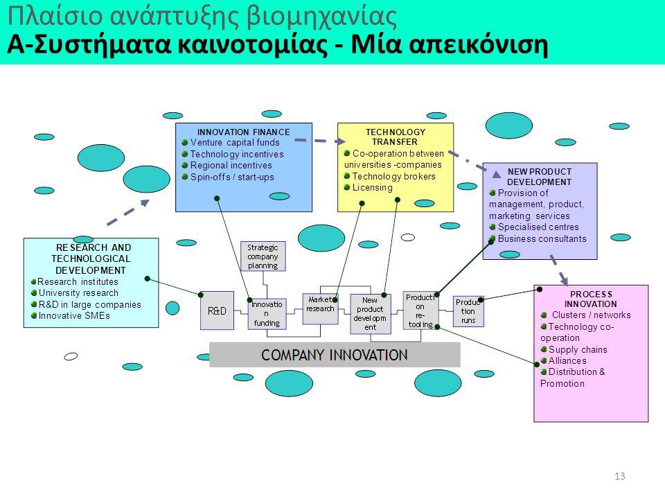 Πλαίσιο ανάπτυξης βιομηχανίας