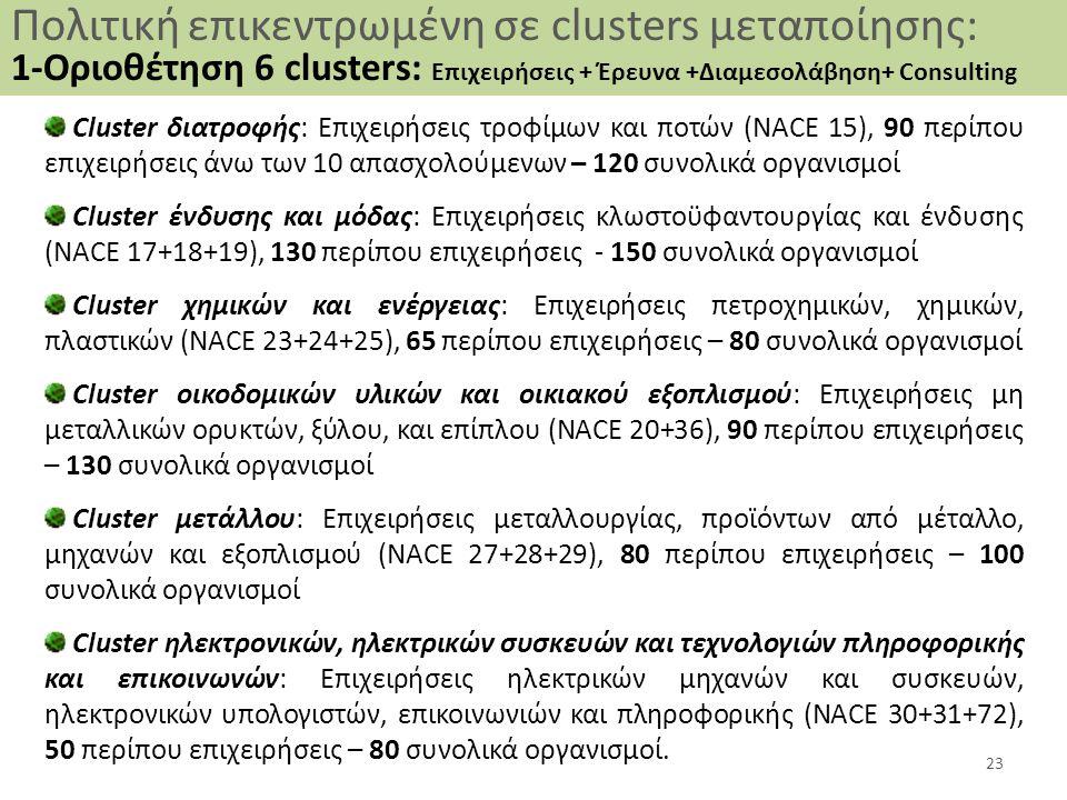 Πολιτική επικεντρωμένη σε clusters μεταποίησης: